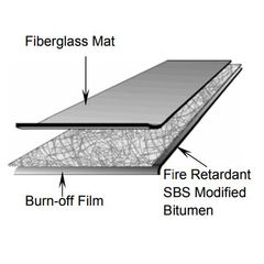 Firestone Building Products SBS Premium FR (Fire-Retardant) Torch Sheet...